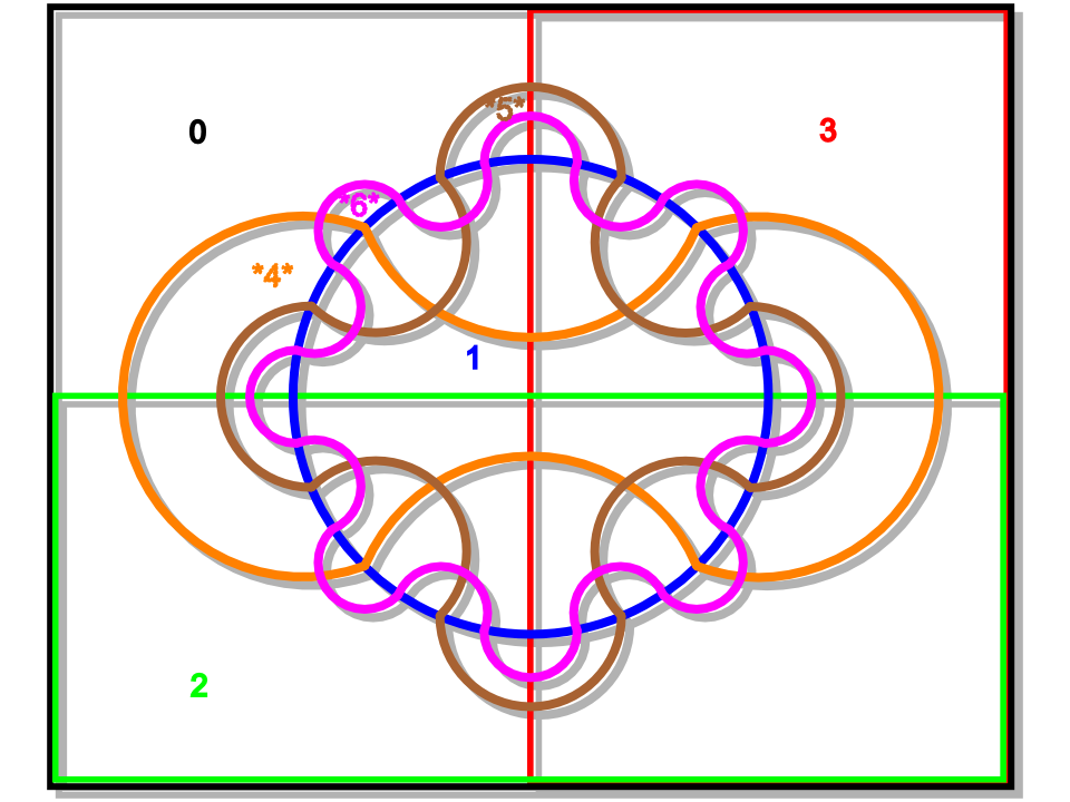 diagramme d'Edwards avec 6 zones