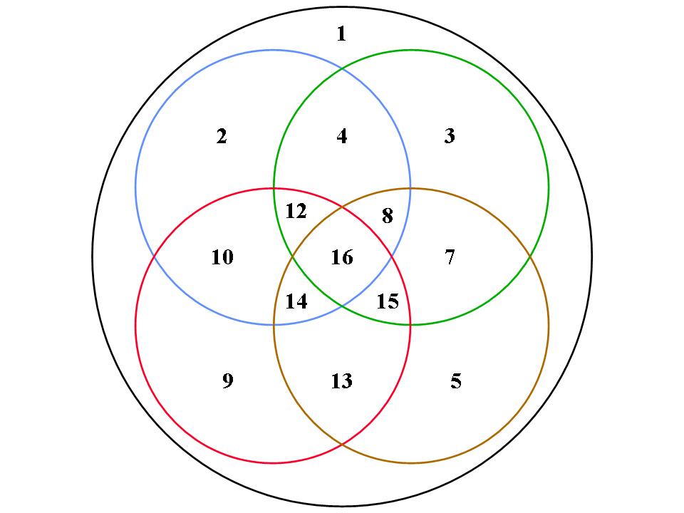 Numriser mdf le 2017 01 28 en circuit de huit mailles de diagramme de venn avec 4 zones ccuart Images